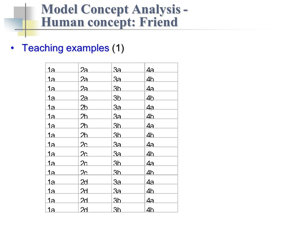Teaching examples (1)Teaching examples (1) Model Concept Analysis - Human concept: Friend