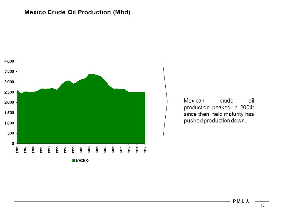 P.M.I. ® 10 Mexico Crude Oil Production (Mbd) Mexican crude oil production peaked in 2004; since then, field maturity has pushed production down.