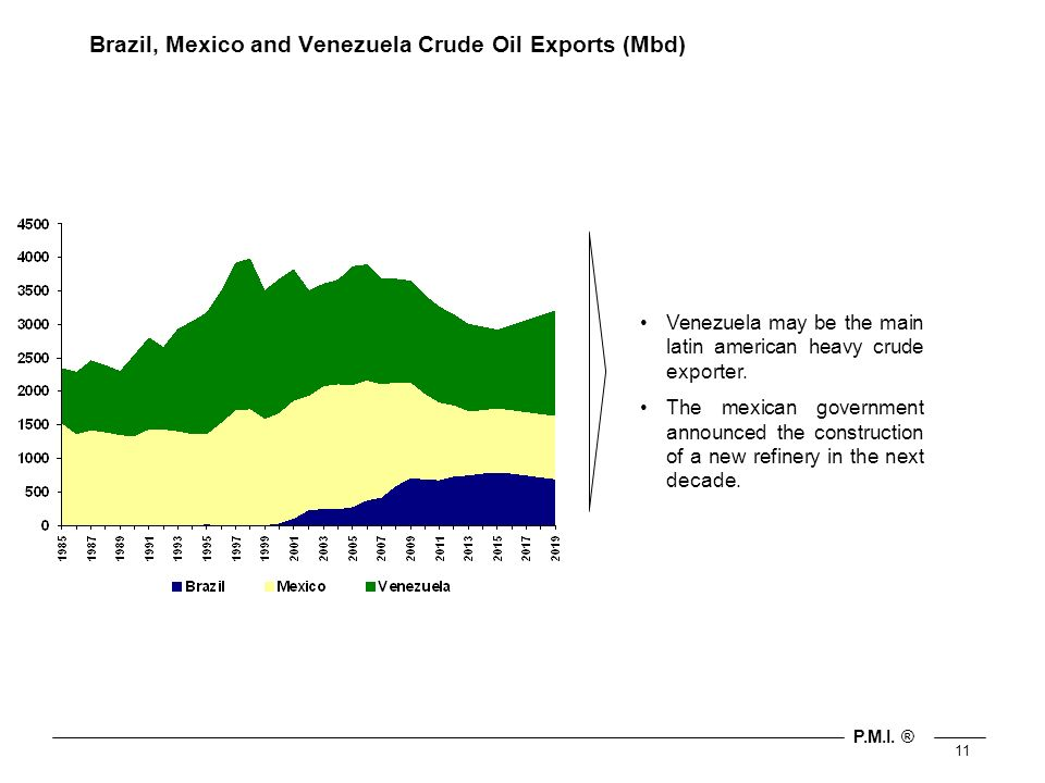 P.M.I. ® 11 Brazil, Mexico and Venezuela Crude Oil Exports (Mbd) Venezuela may be the main latin american heavy crude exporter. The mexican government
