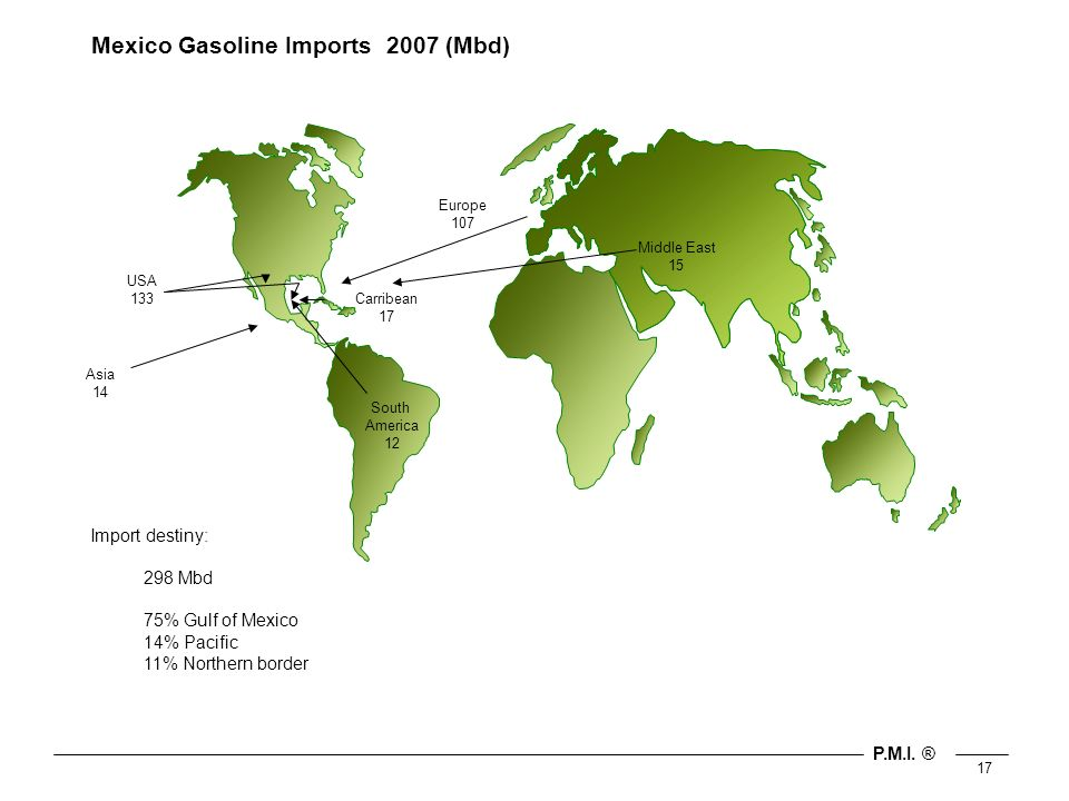 P.M.I. ® 17 Mexico Gasoline Imports 2007 (Mbd) USA 133Carribean 17 South America 12 Europe 107 Middle East 15 Asia 14 Import destiny: 298 Mbd 75% Gulf