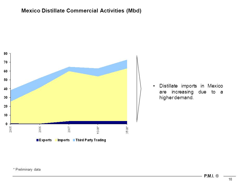 P.M.I. ® 18 Mexico Distillate Commercial Activities (Mbd) * Preliminary data Distillate imports in Mexico are increasing due to a higher demand.