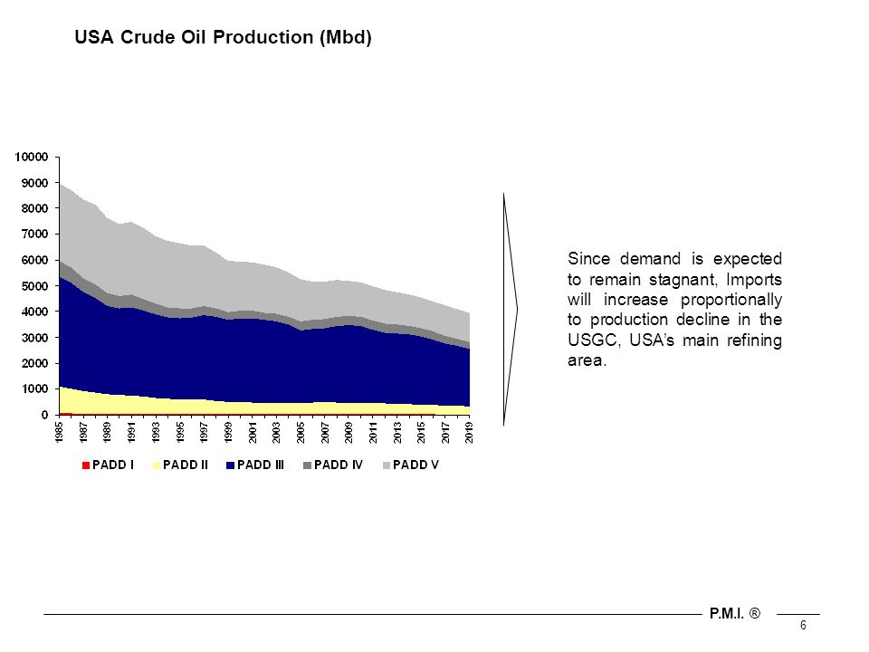 P.M.I. ® 6 USA Crude Oil Production (Mbd) Since demand is expected to remain stagnant, Imports will increase proportionally to production decline in t