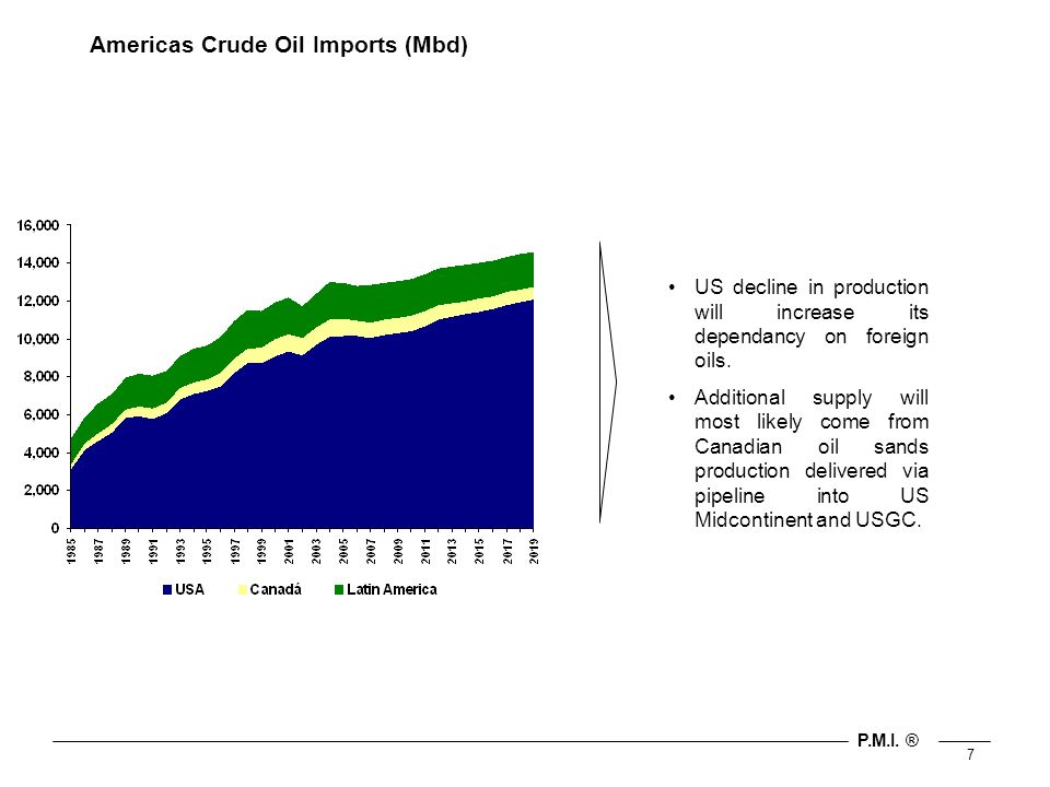 P.M.I. ® 7 Americas Crude Oil Imports (Mbd) US decline in production will increase its dependancy on foreign oils. Additional supply will most likely