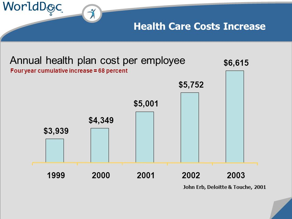 Annual health plan cost per employee $3,939 $4,349 $5,001 $5,752 $6,615 19992000200120022003 Four year cumulative increase = 68 percent John Erb, Deloitte & Touche, 2001 Health Care Costs Increase