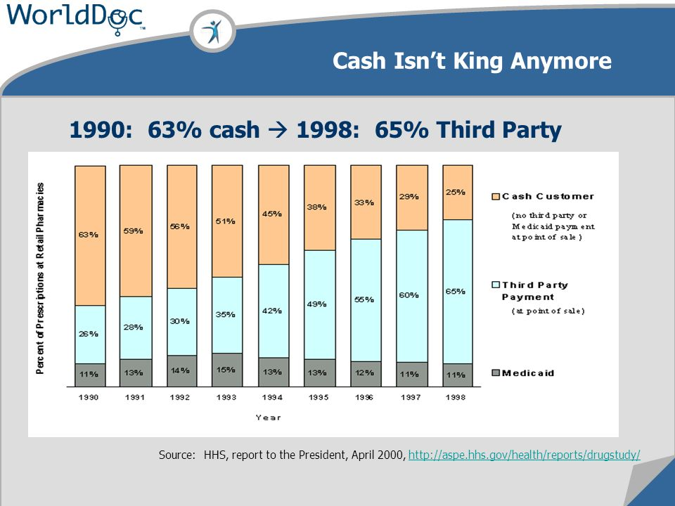 Cash Isnt King Anymore Source: HHS, report to the President, April 2000, http://aspe.hhs.gov/health/reports/drugstudy/http://aspe.hhs.gov/health/reports/drugstudy/ 1990: 63% cash 1998: 65% Third Party