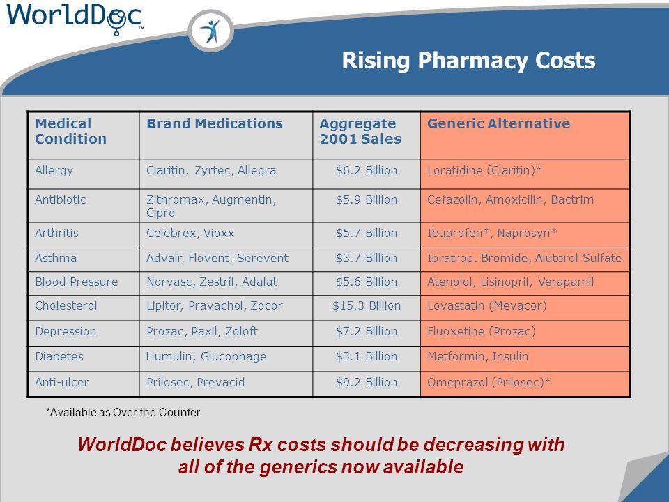 Rising Pharmacy Costs Medical Condition Brand MedicationsAggregate 2001 Sales Generic Alternative AllergyClaritin, Zyrtec, Allegra$6.2 BillionLoratidine (Claritin)* AntibioticZithromax, Augmentin, Cipro $5.9 BillionCefazolin, Amoxicilin, Bactrim ArthritisCelebrex, Vioxx$5.7 BillionIbuprofen*, Naprosyn* AsthmaAdvair, Flovent, Serevent$3.7 BillionIpratrop.