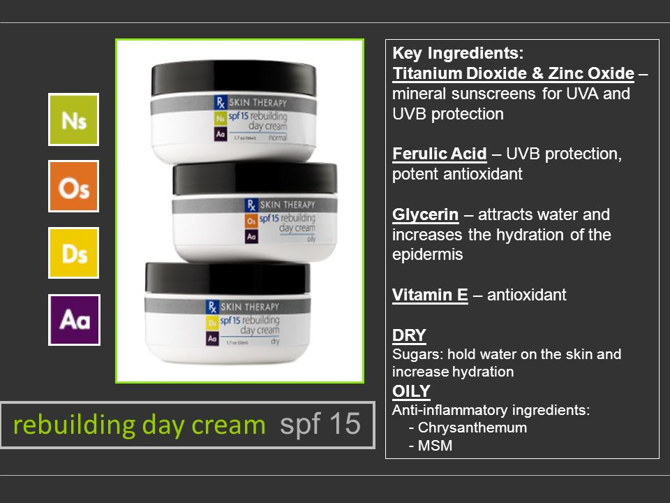 Key Ingredients: Titanium Dioxide & Zinc Oxide – mineral sunscreens for UVA and UVB protection Ferulic Acid – UVB protection, potent antioxidant Glycerin – attracts water and increases the hydration of the epidermis Vitamin E – antioxidant DRY Sugars: hold water on the skin and increase hydration OILY Anti-inflammatory ingredients: - Chrysanthemum - MSM rebuilding day cream spf 15