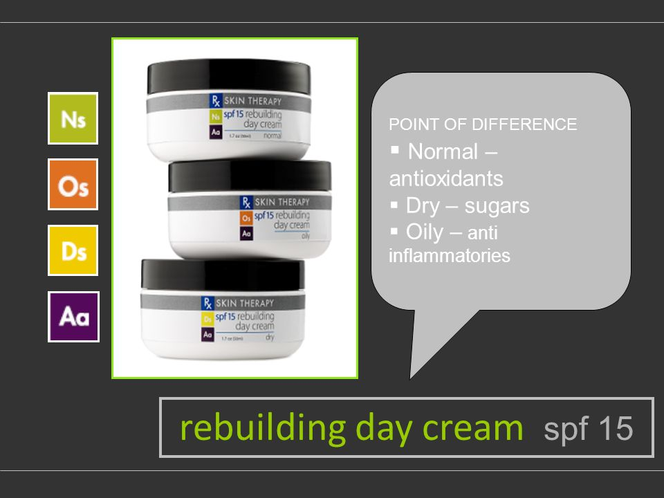 POINT OF DIFFERENCE Normal – antioxidants Dry – sugars Oily – anti inflammatories rebuilding day cream spf 15