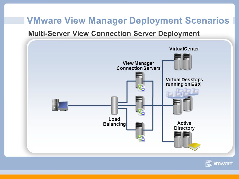 VMware View Manager Deployment Scenarios Multi-Server View Connection Server Deployment Virtual Desktops running on ESX VirtualCenter Active Directory