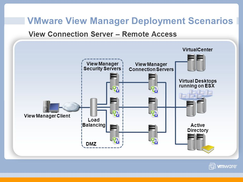 VMware View Manager Deployment Scenarios View Connection Server – Remote Access Virtual Desktops running on ESX VirtualCenter Active Directory View Ma