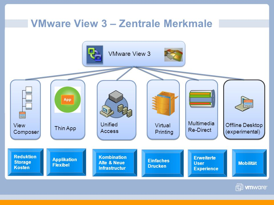VMware View 3 – Zentrale Merkmale VMware View 3 View Composer Reduktion Storage Kosten Thin App Applikation Flexibel Unified Access Kombination Alte &