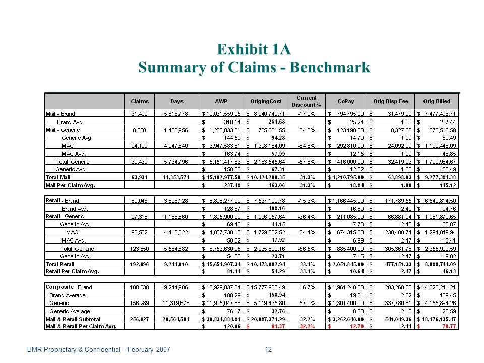 BMR Proprietary & Confidential – February 2007 12 Exhibit 1A Summary of Claims - Benchmark