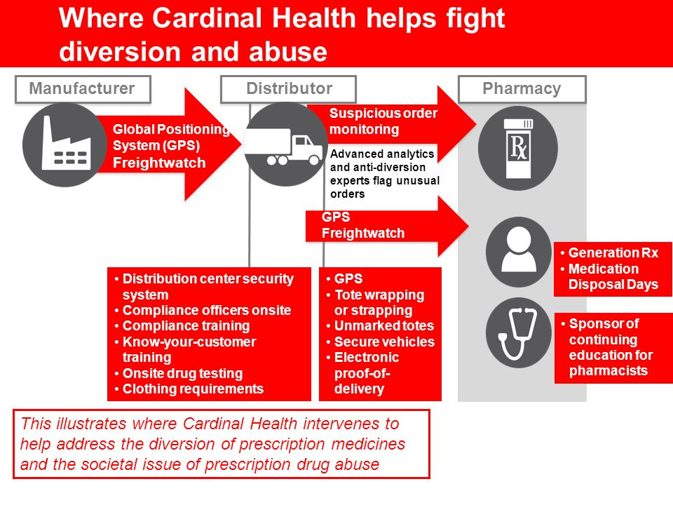 Pharmacy This illustrates where Cardinal Health intervenes to help address the diversion of prescription medicines and the societal issue of prescript