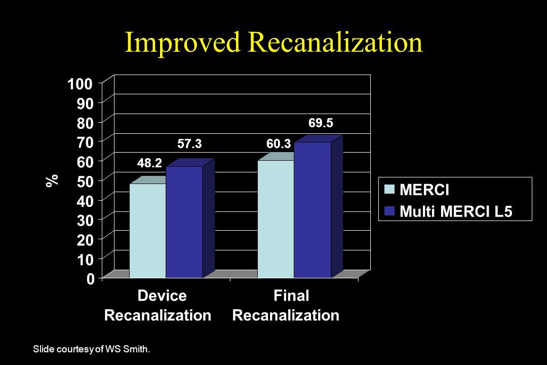 Slide courtesy of WS Smith. Improved Recanalization 48.2 57.360.3 69.5 0 10 20 30 40 50 60 70 80 90 100 % Device Recanalization Final Recanalization M