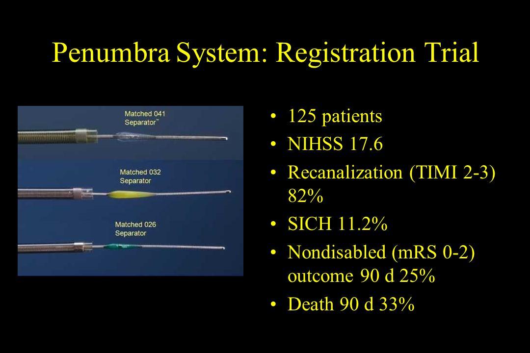 Penumbra System: Registration Trial 125 patients NIHSS 17.6 Recanalization (TIMI 2-3) 82% SICH 11.2% Nondisabled (mRS 0-2) outcome 90 d 25% Death 90 d
