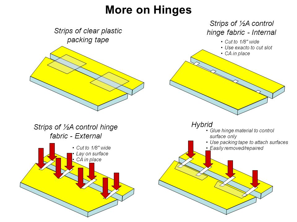 More on Hinges Strips of clear plastic packing tape Strips of ½A control hinge fabric - Internal Cut to 1/8