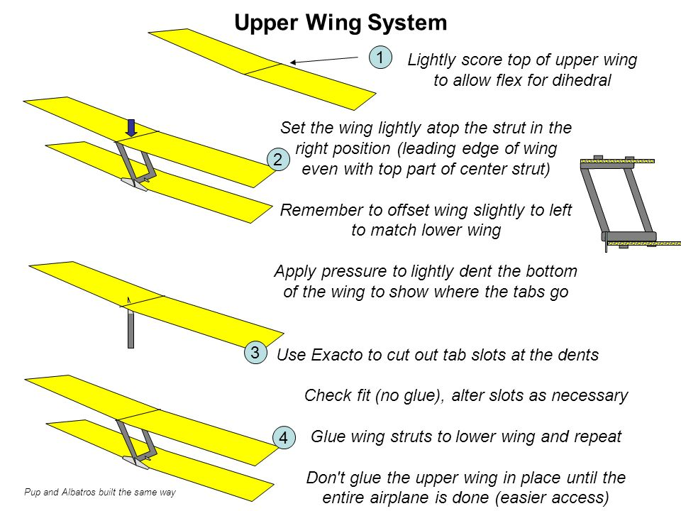 Upper Wing System Lightly score top of upper wing to allow flex for dihedral 1 Set the wing lightly atop the strut in the right position (leading edge