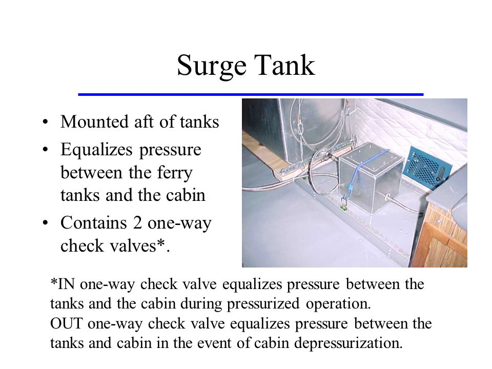 Surge Tank Mounted aft of tanks Equalizes pressure between the ferry tanks and the cabin Contains 2 one-way check valves*.