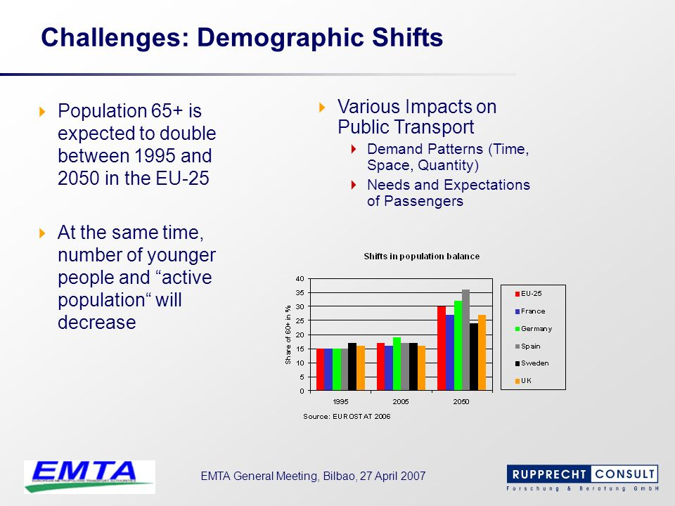 EMTA General Meeting, Bilbao, 27 April 2007 Challenges: Demographic Shifts Population 65+ is expected to double between 1995 and 2050 in the EU-25 At