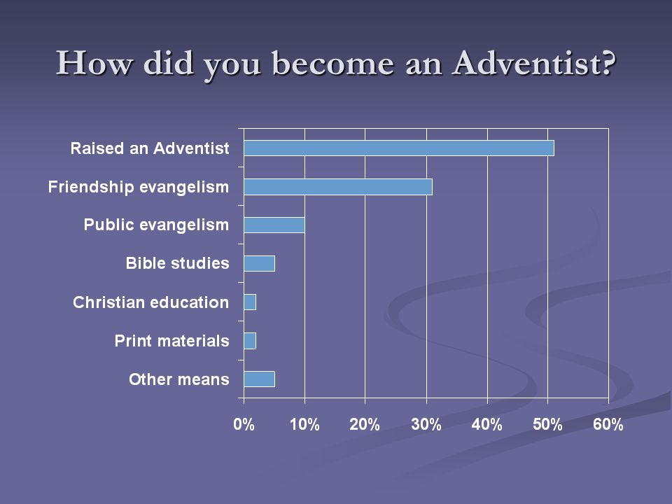 How did you become an Adventist?