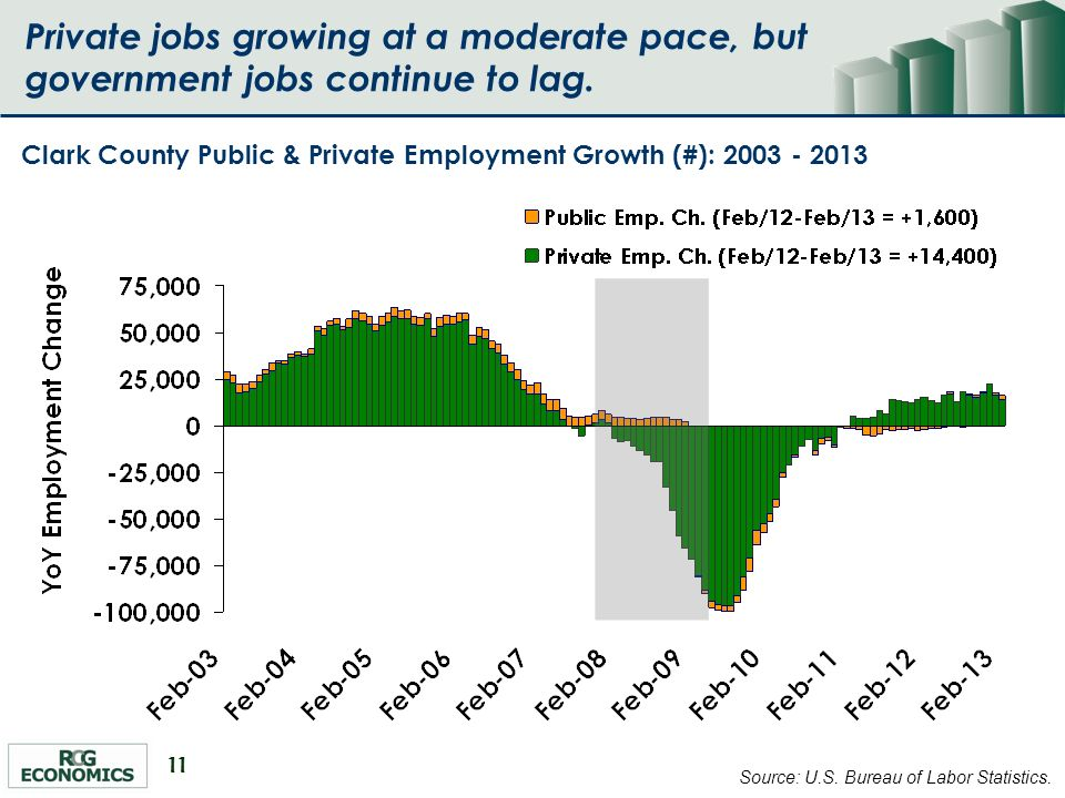 11 Private jobs growing at a moderate pace, but government jobs continue to lag.