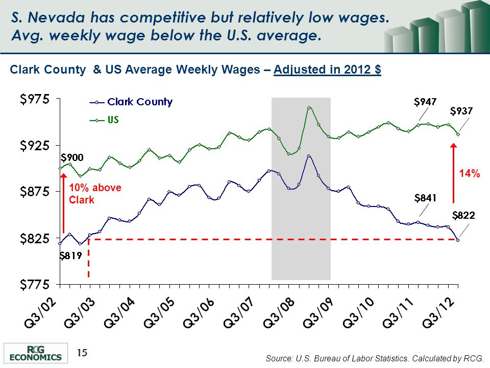 15 S.Nevada has competitive but relatively low wages.