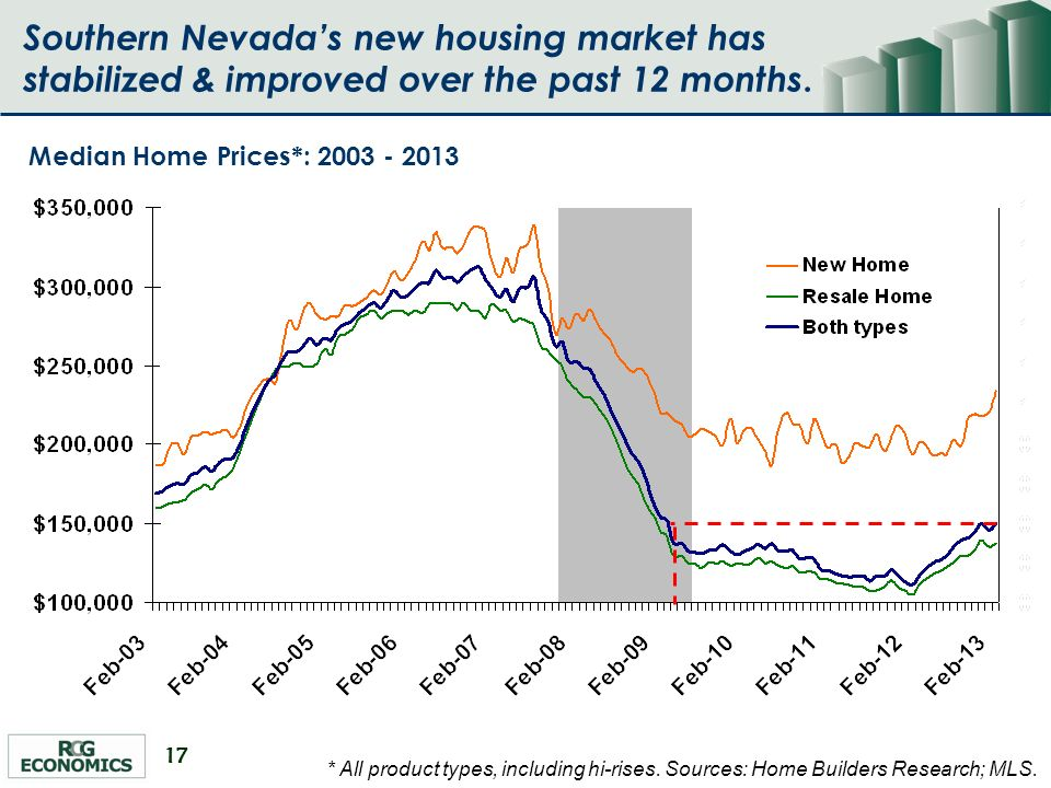 17 Median Home Prices*: 2003 - 2013 * All product types, including hi-rises.