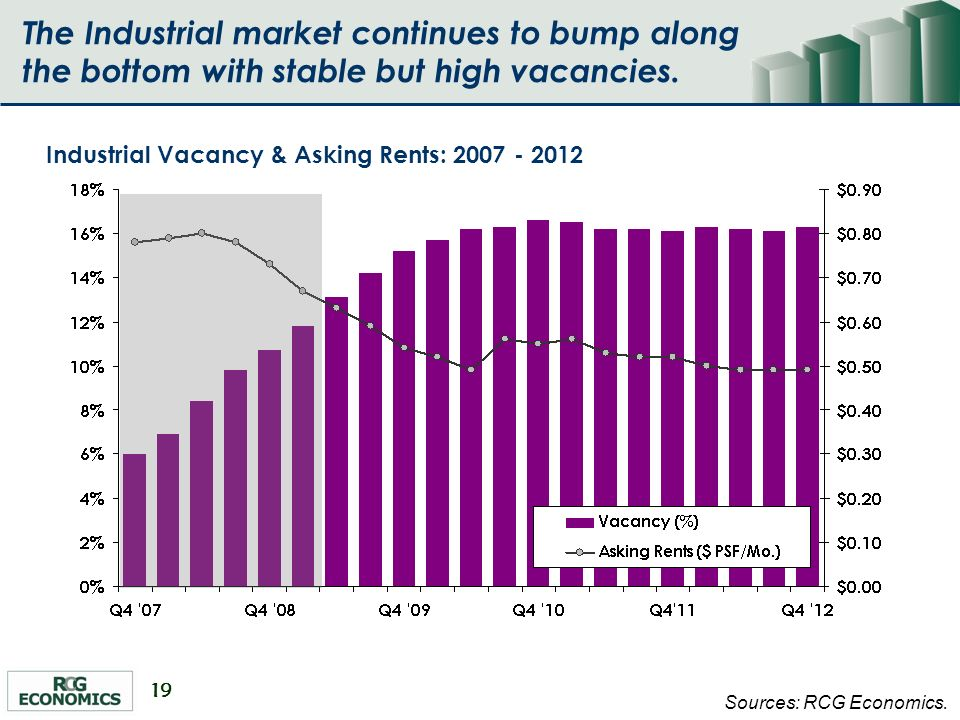 19 Industrial Vacancy & Asking Rents: 2007 - 2012 Sources: RCG Economics.