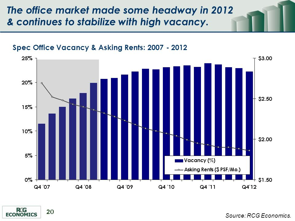 20 Spec Office Vacancy & Asking Rents: 2007 - 2012 Source: RCG Economics. The office market made some headway in 2012 & continues to stabilize with hi