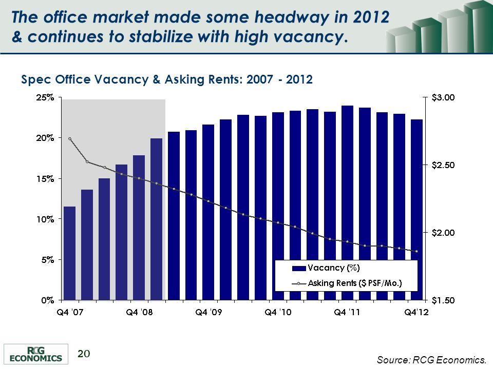 20 Spec Office Vacancy & Asking Rents: 2007 - 2012 Source: RCG Economics.