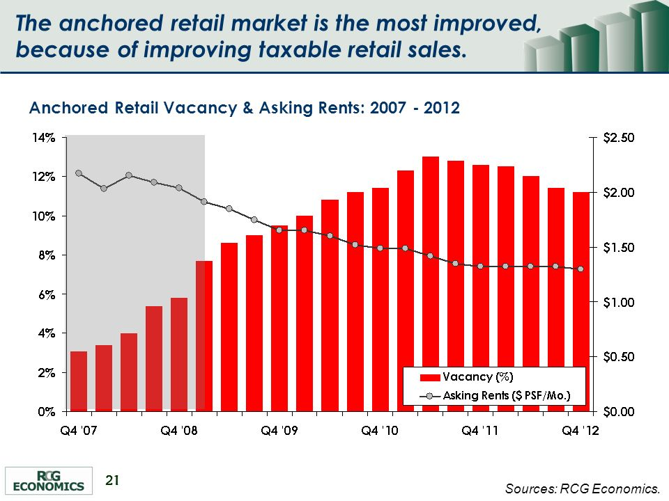 21 Sources: RCG Economics. Anchored Retail Vacancy & Asking Rents: 2007 - 2012 The anchored retail market is the most improved, because of improving t