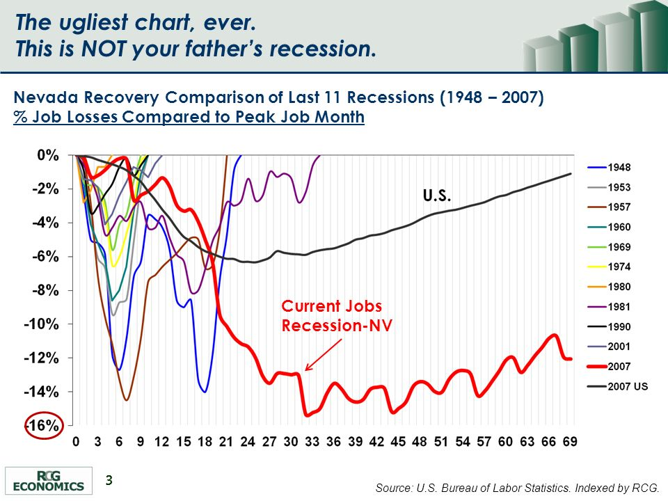 3 The ugliest chart, ever.This is NOT your fathers recession.