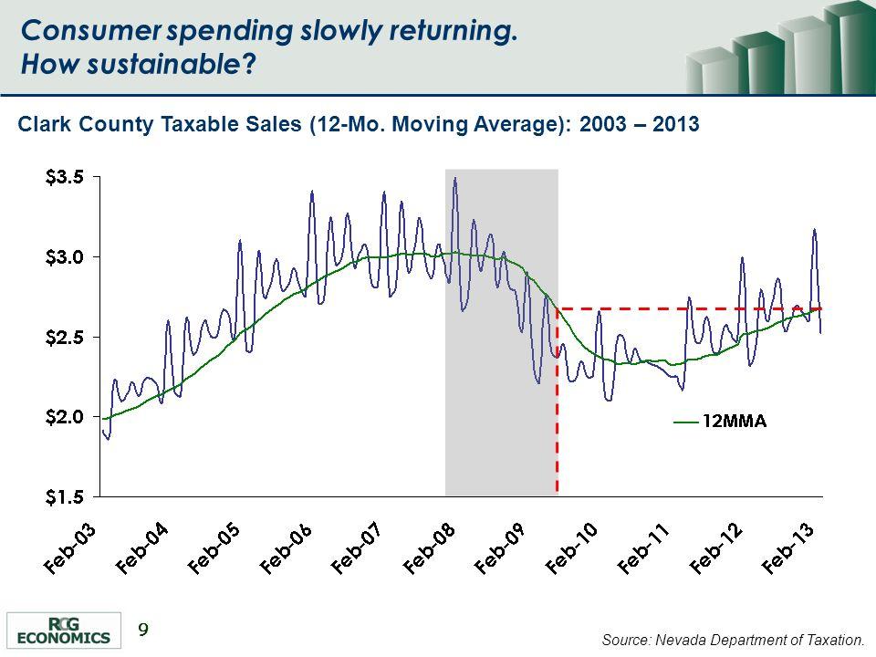 9 Consumer spending slowly returning. How sustainable .