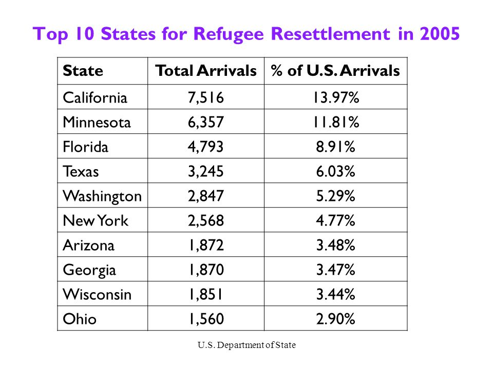 Which States Resettle the Most Refugees.