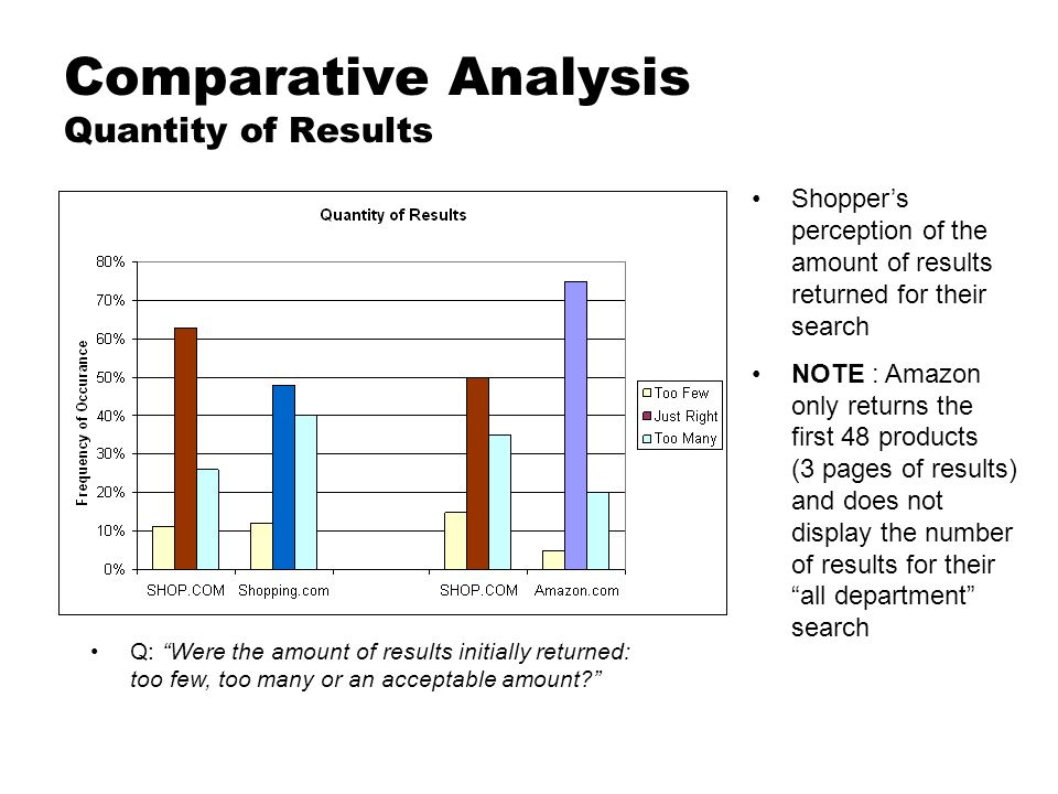 Comparative Analysis Quantity of Results Shoppers perception of the amount of results returned for their search NOTE : Amazon only returns the first 48 products (3 pages of results) and does not display the number of results for their all department search Q: Were the amount of results initially returned: too few, too many or an acceptable amount