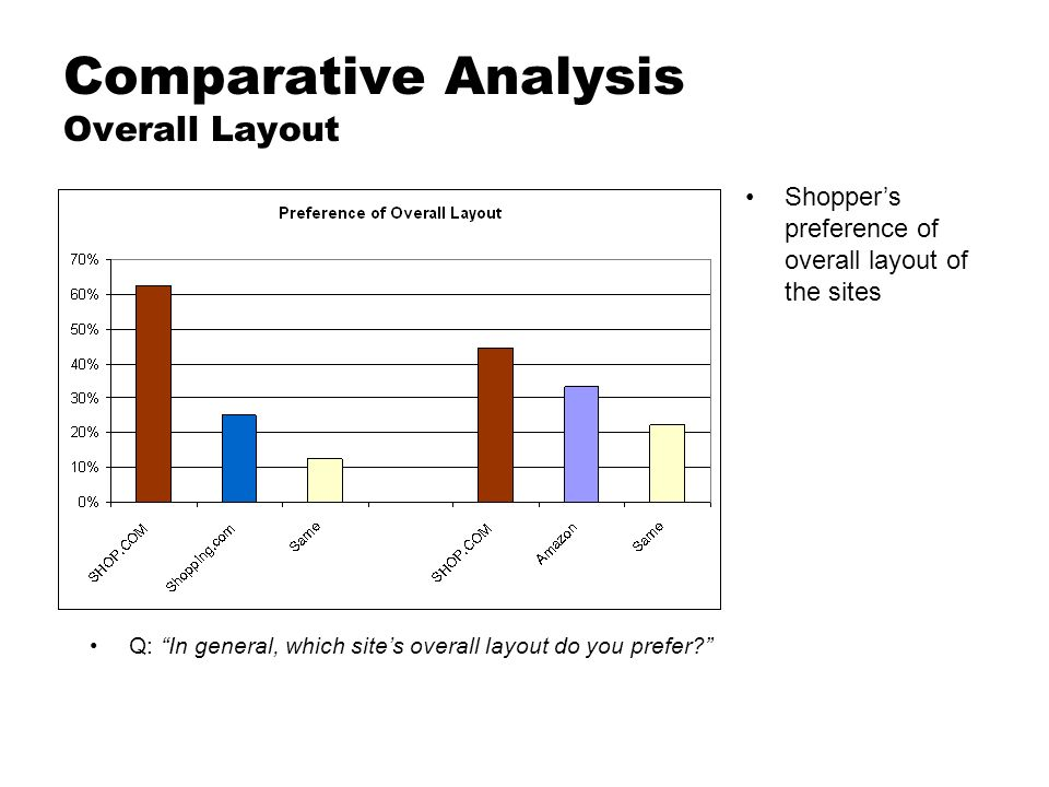 Comparative Analysis Overall Layout Shoppers preference of overall layout of the sites Q: In general, which sites overall layout do you prefer?