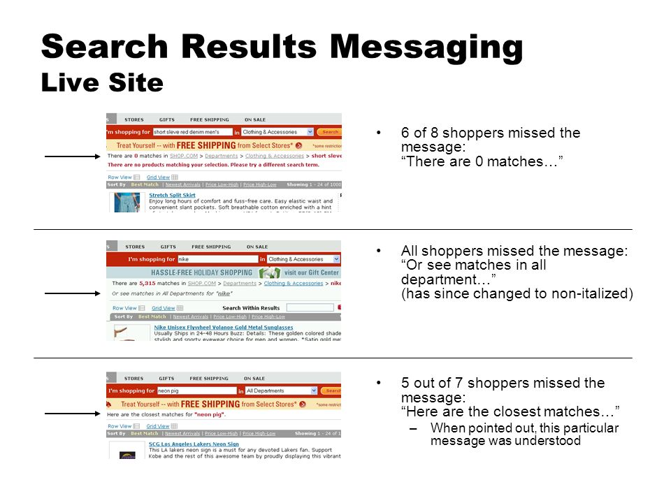 Search Results Messaging Live Site 6 of 8 shoppers missed the message: There are 0 matches… All shoppers missed the message: Or see matches in all department… (has since changed to non-italized) 5 out of 7 shoppers missed the message: Here are the closest matches… –When pointed out, this particular message was understood