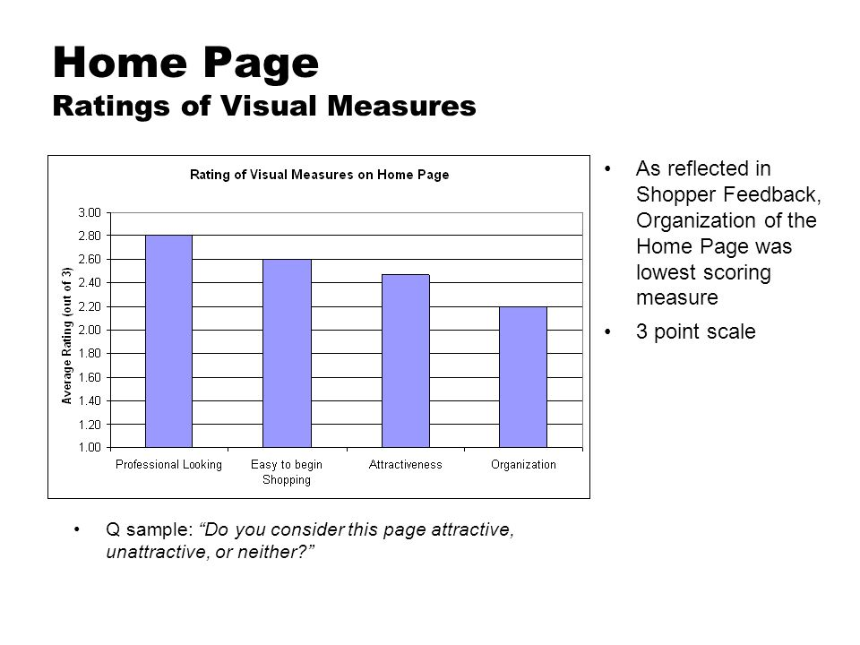 Home Page Ratings of Visual Measures As reflected in Shopper Feedback, Organization of the Home Page was lowest scoring measure 3 point scale Q sample