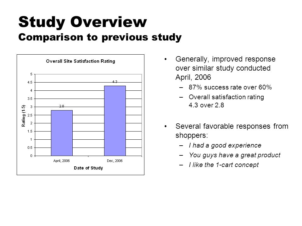 Study Overview Comparison to previous study Generally, improved response over similar study conducted April, 2006 –87% success rate over 60% –Overall
