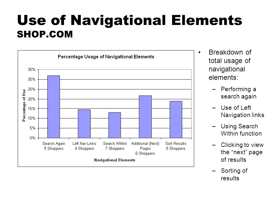 Use of Navigational Elements SHOP.COM Breakdown of total usage of navigational elements: –Performing a search again –Use of Left Navigation links –Using Search Within function –Clicking to view the next page of results –Sorting of results