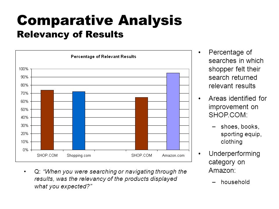 Comparative Analysis Relevancy of Results Percentage of searches in which shopper felt their search returned relevant results Areas identified for imp