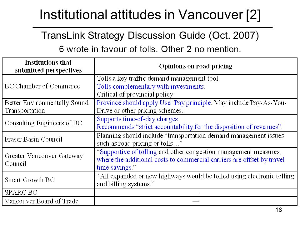 18 Institutional attitudes in Vancouver [2] TransLink Strategy Discussion Guide (Oct. 2007) 6 wrote in favour of tolls. Other 2 no mention.