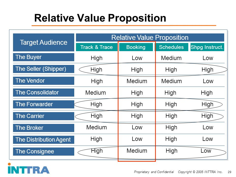 Proprietary and Confidential Copyright © 2005 INTTRA Inc. 29 Target Audience Relative Value Proposition The Buyer The Seller (Shipper) The Vendor The