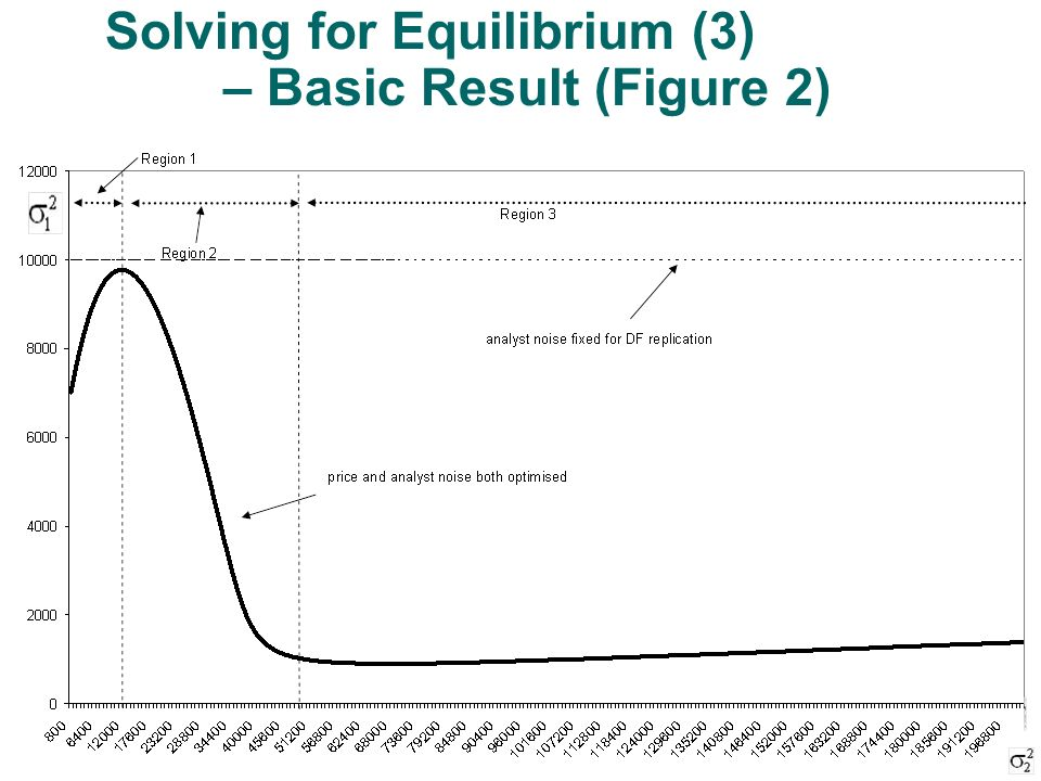 Solving for Equilibrium (3) – Basic Result (Figure 2)