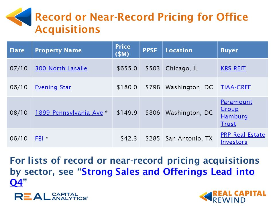 Record or Near-Record Pricing for Office Acquisitions For lists of record or near-record pricing acquisitions by sector, see Strong Sales and Offerings Lead into Q4Strong Sales and Offerings Lead into Q4 DateProperty Name Price ($M) PPSFLocationBuyer 07/10300 North Lasalle$655.0$503Chicago, ILKBS REIT 06/10Evening Star$180.0$798Washington, DCTIAA-CREF 08/101899 Pennsylvania Ave1899 Pennsylvania Ave *$149.9$806Washington, DC Paramount Group Hamburg Trust 06/10FBIFBI *$42.3$285San Antonio, TX PRP Real Estate Investors