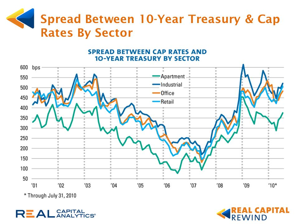 Spread Between 10-Year Treasury & Cap Rates By Sector