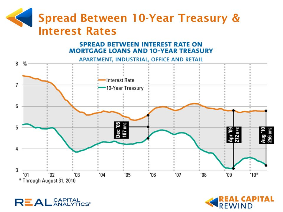 Spread Between 10-Year Treasury & Interest Rates