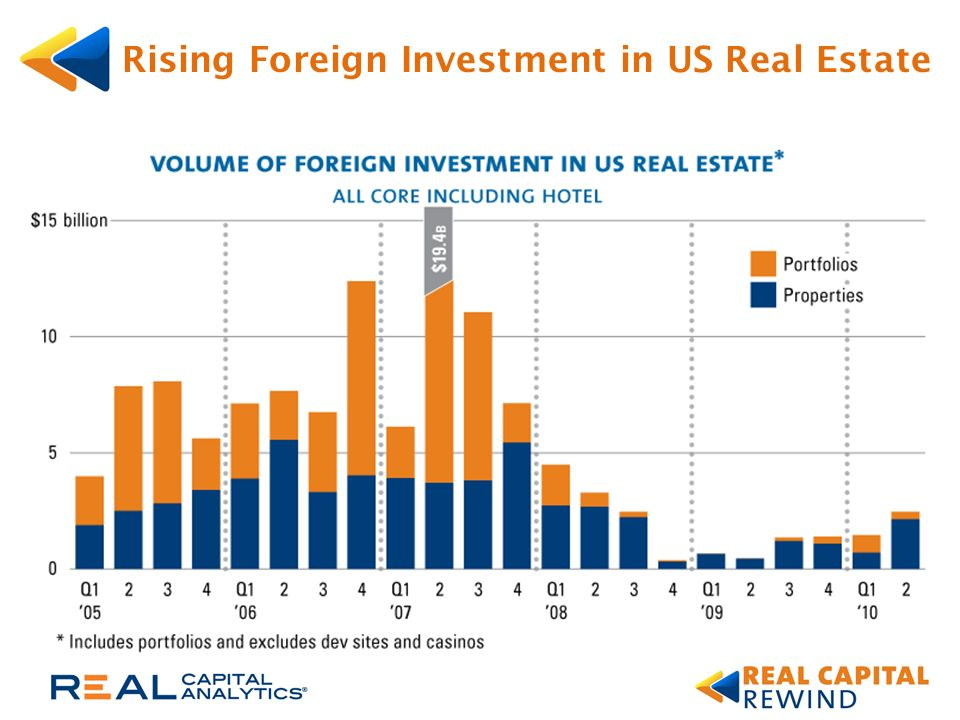 Rising Foreign Investment in US Real Estate