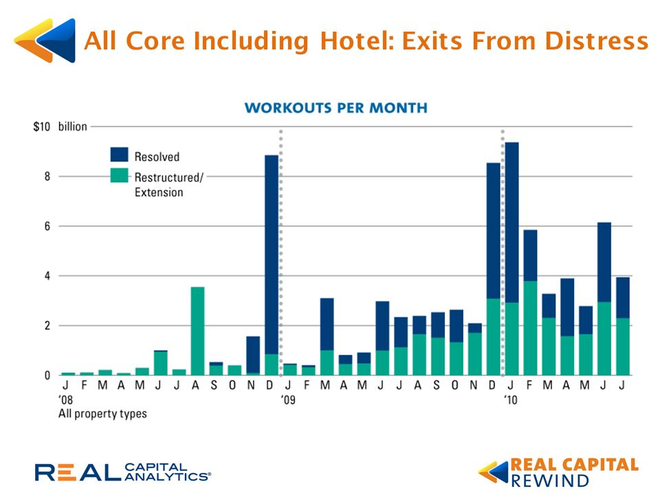 All Core Including Hotel: Exits From Distress