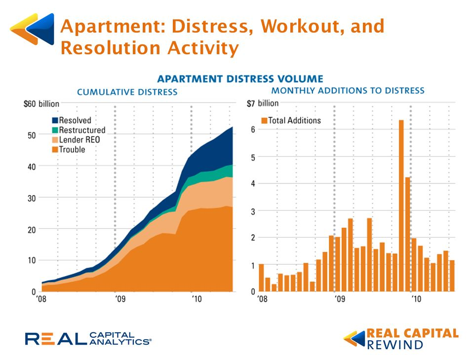 Apartment: Distress, Workout, and Resolution Activity